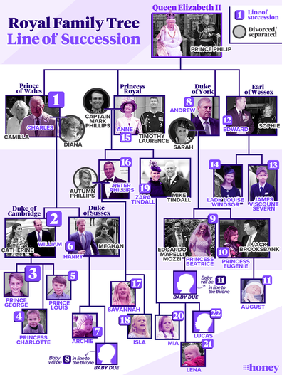 Royal line of succession, updated 20 May 2021