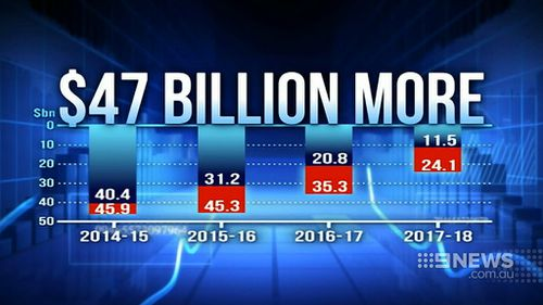The forecast $150b deficit is $47b more than that predicted in December. (9NEWS)