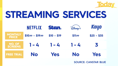 Major streaming services compared.