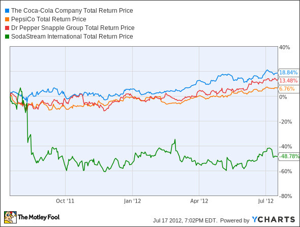 3 reasons to buy Coca-Cola - 9Finance