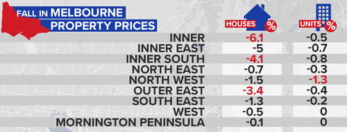 Melbourne's house prices in the inner-suburbs have substantially dropped since last year. (9NEWS)