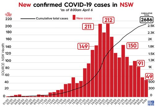 Graph showing the number of COVID-19 cases in NSW.