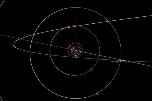 Diagrama orbital que muestra una proyección de la trayectoria del cometa Bernardinelli-Bernstein a través del Sistema Solar.