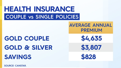 Zahos said joined health insurance is not always the best option for couples.