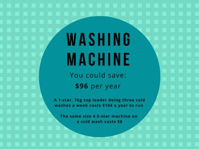 <strong>#4 The washing machine</strong>