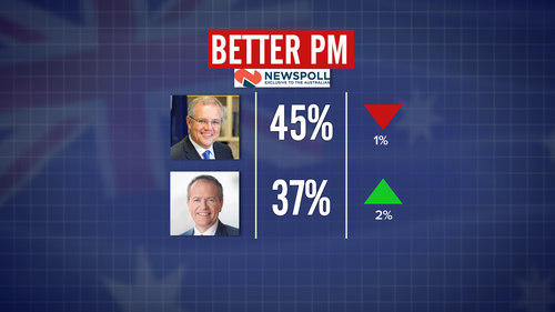 190429 Federal Election 2019 Newspoll Scott Morrison Bill Shorten Coalition Labor opinion ratings