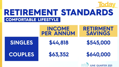 Retirement standards for a comfortable lifestyle.