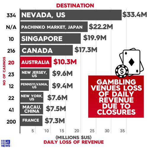 Top 10 worst-hit casino destinations during coronavirus lockdowns.