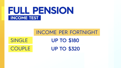 The income needed to get full pension.