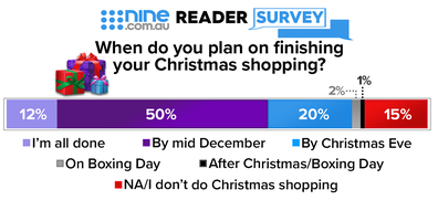 The survey results show we're a disorganised bunch.