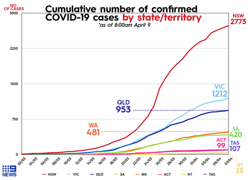 Graph shows cumulative number of COVID-19 cases per state as of April 9, 2020.