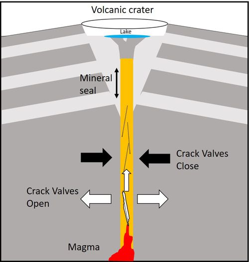 A diagram showing how the cracks in the rocks allow gas to escape.