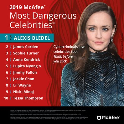 Alexis Bledel, Gilmore Girls, actress, McAfee, most dangerous celebrity online