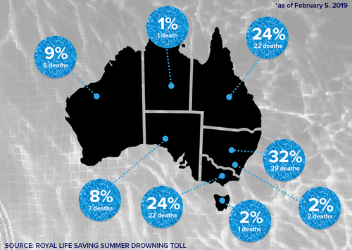 Australia drownings summer death toll Map