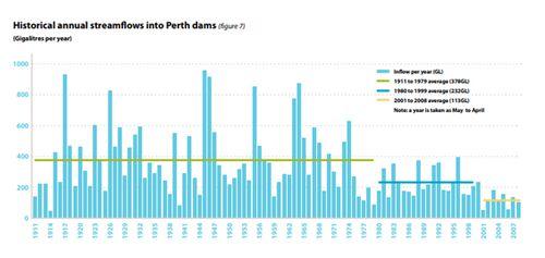 Historical streamflows into Perth dams
