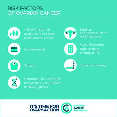 Risk factors for ovarian cancer.