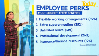 Flexible work arrangements and extra superannuation are among the top benefits.