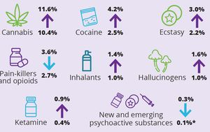Cocaine up, tobacco down: How Aussies are drinking, smoking and using drugs
