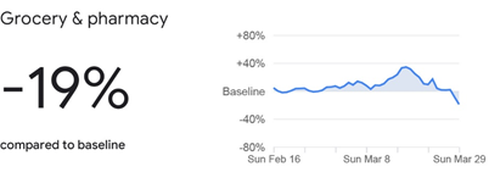 The Google data for Grocery and Pharmacy