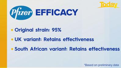 Effectiveness of Pfizer vaccine.