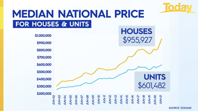 National median prices for houses and units.