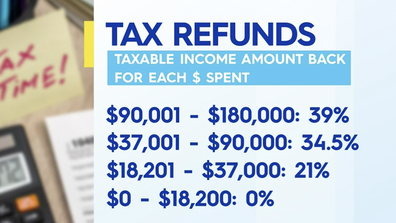 Taxable income amount back for each dollar spent.