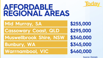 The most affordable regional areas in Australia.