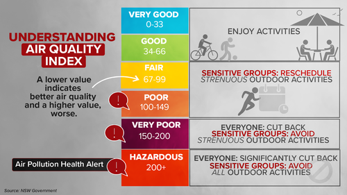The air quality index provides a guide to safe activities based on conditions.