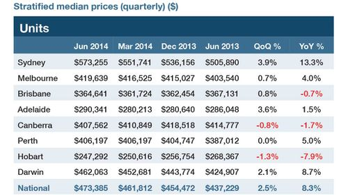 Median unit prices by quarter and by state. Chart: Australian Property Monitors