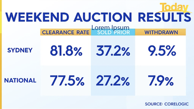 Weekend auction results.
