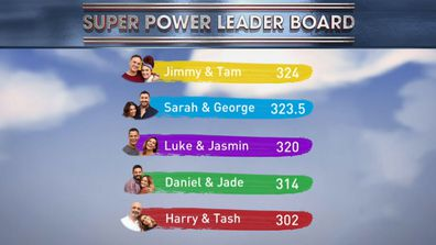 The final scores on the Super Power Leader Board, with Jimmy and Tam taking the win and thus the Domain cover and the ability to chose the auction order. The Block 2020.