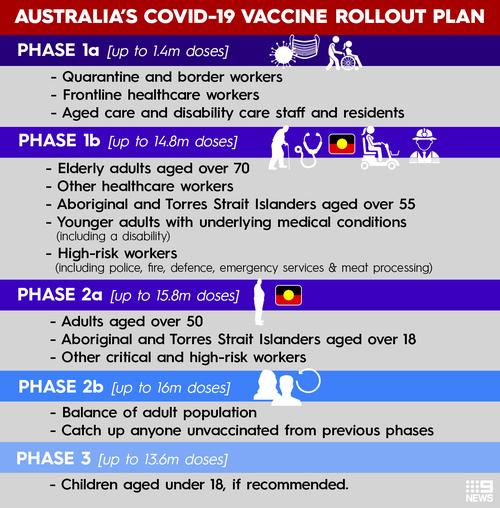 Image result for australia's covid vaccine rollout