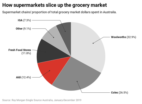 How Australian supermarkets slice up the grocery market.