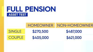 The asset test for full pension.