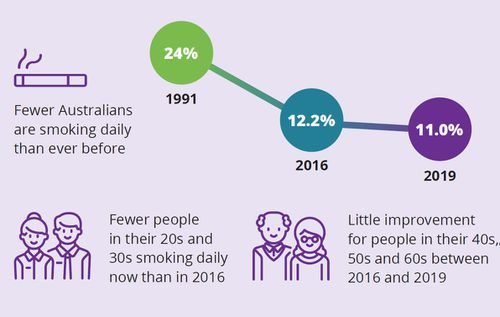 Fewer Australians are smoking daily than ever before.