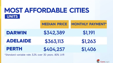 Caption The most affordable cities to buy an apartment in.