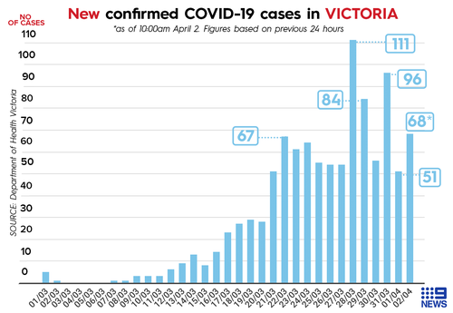 Coronavirus Cancer Patient Becomes Sixth Victorian To Die Of Covid 19