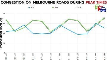 Data from global traffic data supplier TomTom reveals the significantly lower congestions levels on Melbourne's roads, last week.