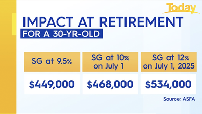 How the super guarantee charge (SGC)will impact a 30-year-old at retirement.