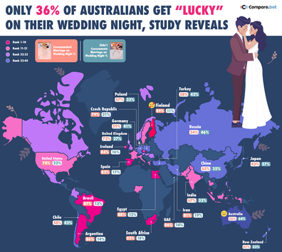Consumate wedding night graphic Compare