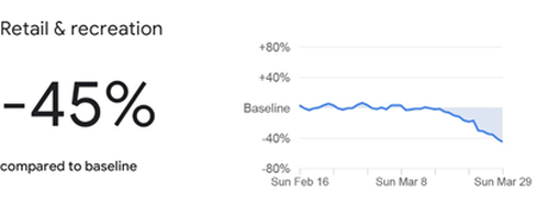 The Google data for retail and recreation