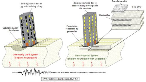 Schematic Presentation of the proposed solution for buildings on shallow concrete foundations