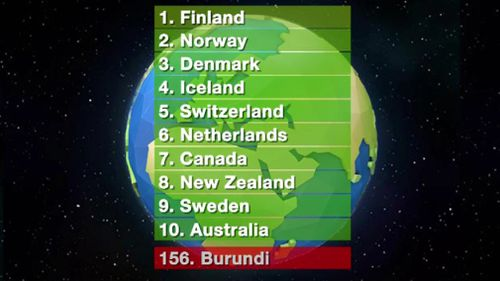 Strife-racked Burundi was ranked the lease happiest on the list. (9NEWS)