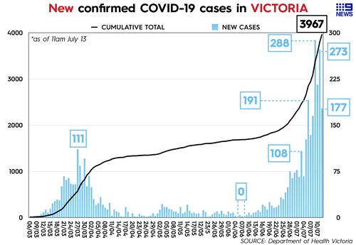A further 177 new cases were recorded on Monday, July 13.