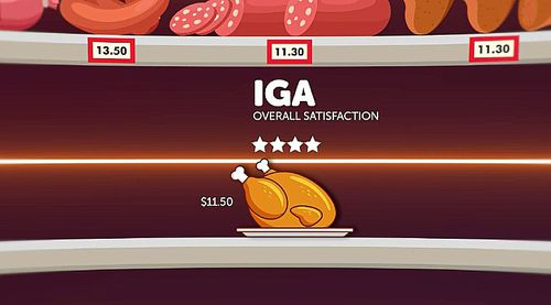 Last year's winner IGA was pushed down to second place with four stars overall at $11.50.
