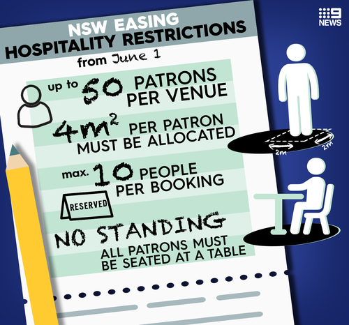 NSW's new hospitality restrictions during the cornoavirus pandemic