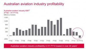 Australian Aviation profitability