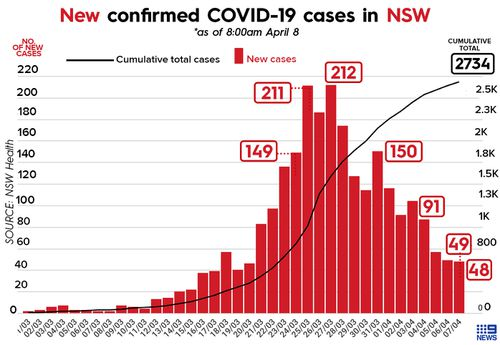 Graph showing number of COVID-19 cases in NSW