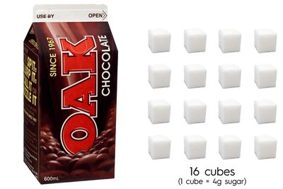Oak chocolate milk: 63.6g sugar per 600ml carton