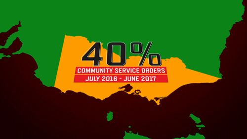 Victoria handed out 40 percent of all Australia's correction orders.
